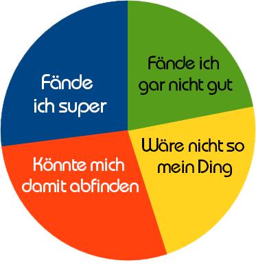 Kuchendiagramm zur Umfrage